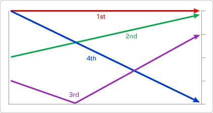 Chart of Pinyin sound